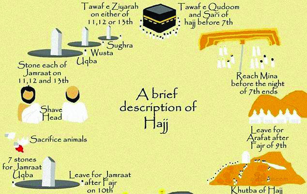 Haj and its important rituals